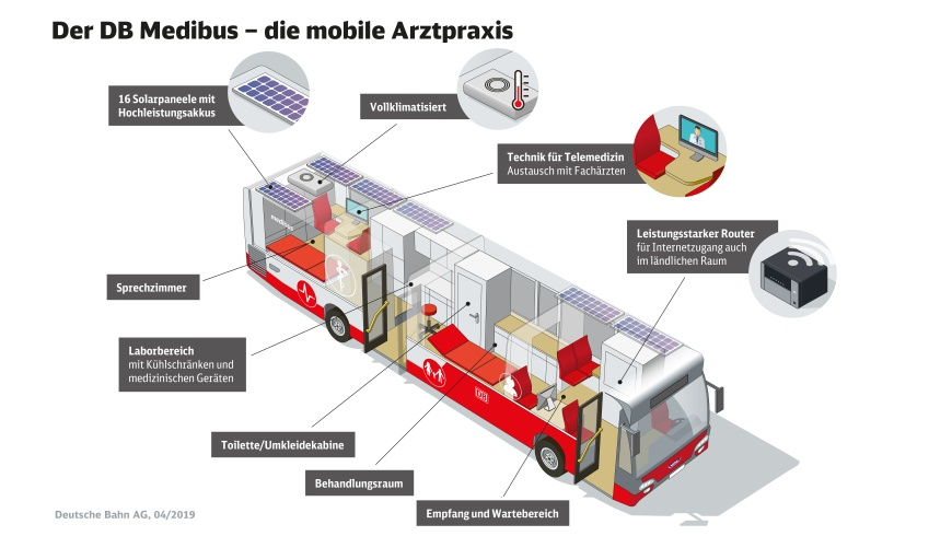 Mobile Arztpraxis: DB Medibus